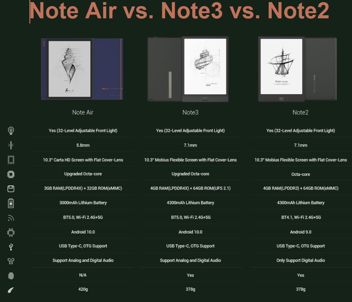 Onyx Boox Note Air vs Note3 vs Note2